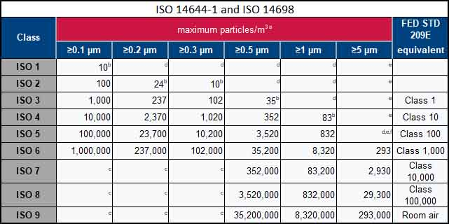 ISO Cleanroom Classifications